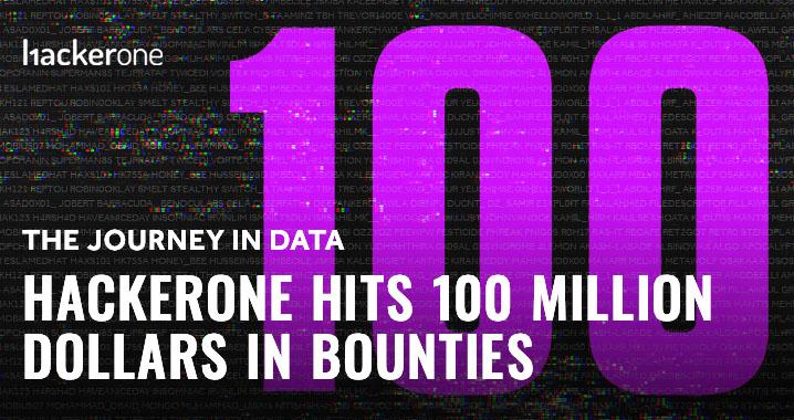 A jornada nos dados: HackerOne atinge 100 milhões de dólares em recompensas 1