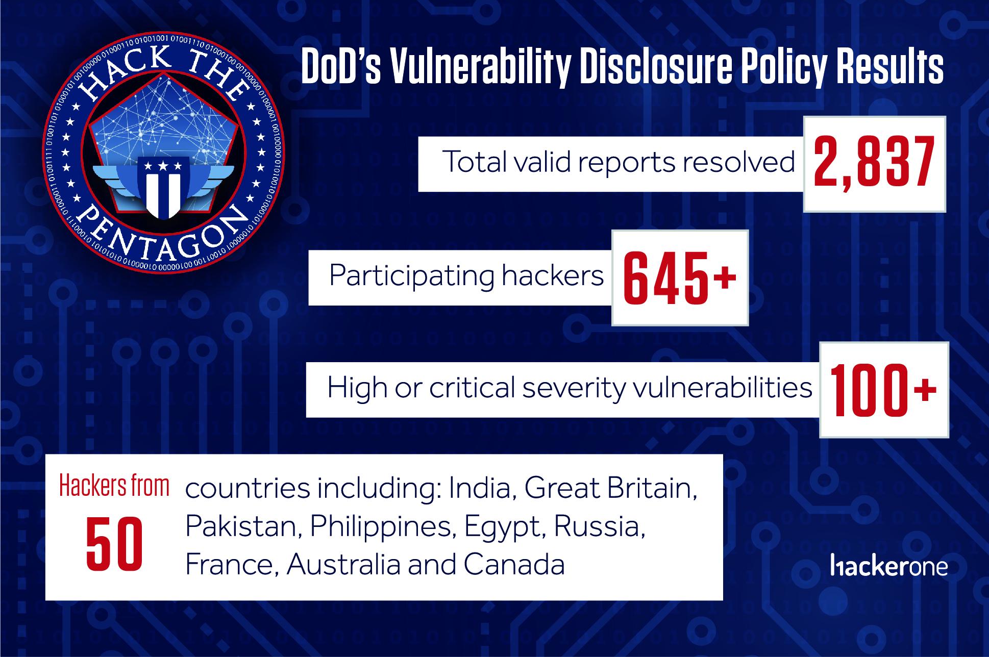 Hack The Pentagon Turns One on HackerOne | HackerOne