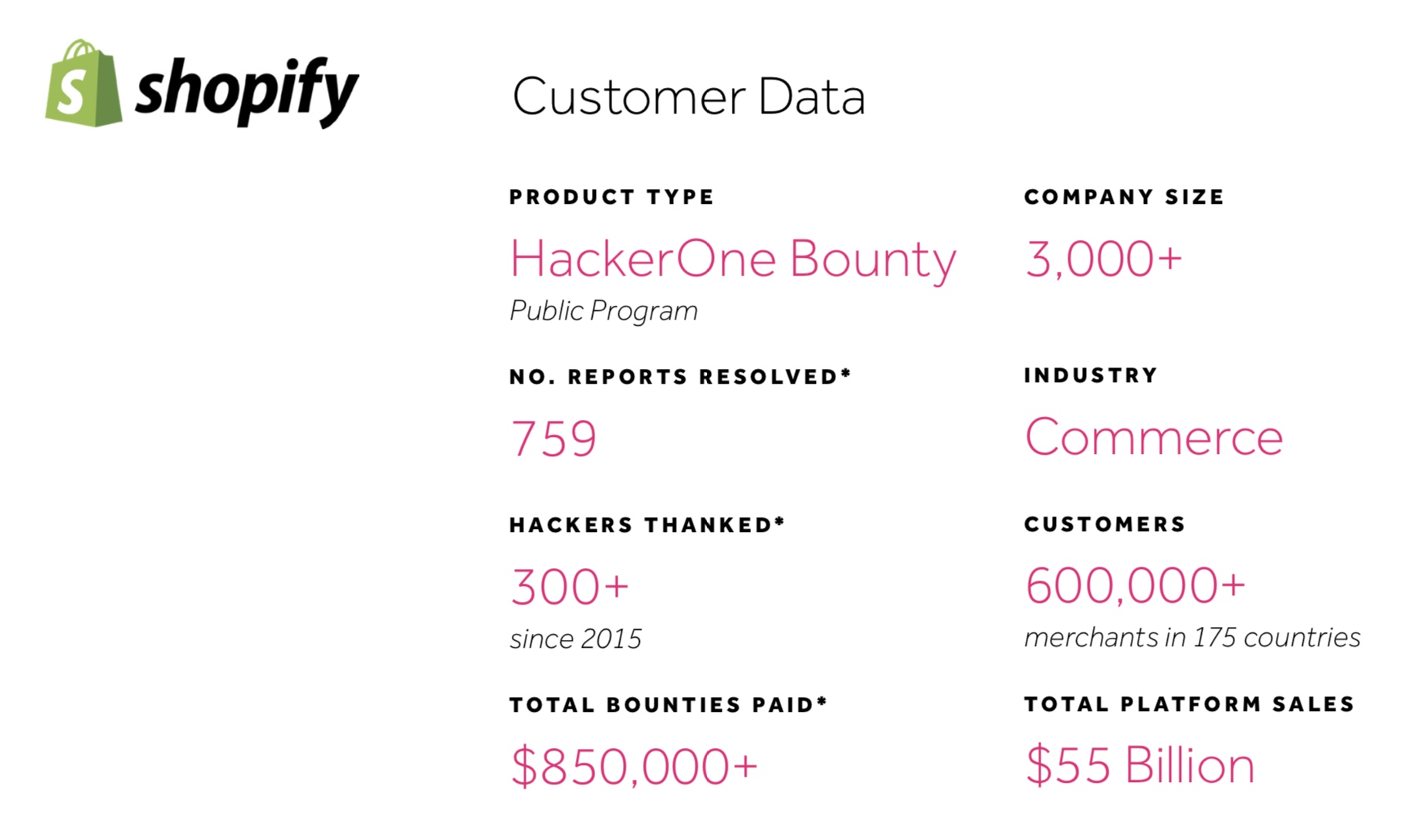 Shopify Thanks Over 300 Hackers, Pays $850,000+ to Hackers ...
