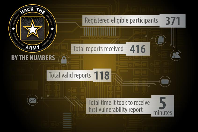 Hack The Army Results Graphic