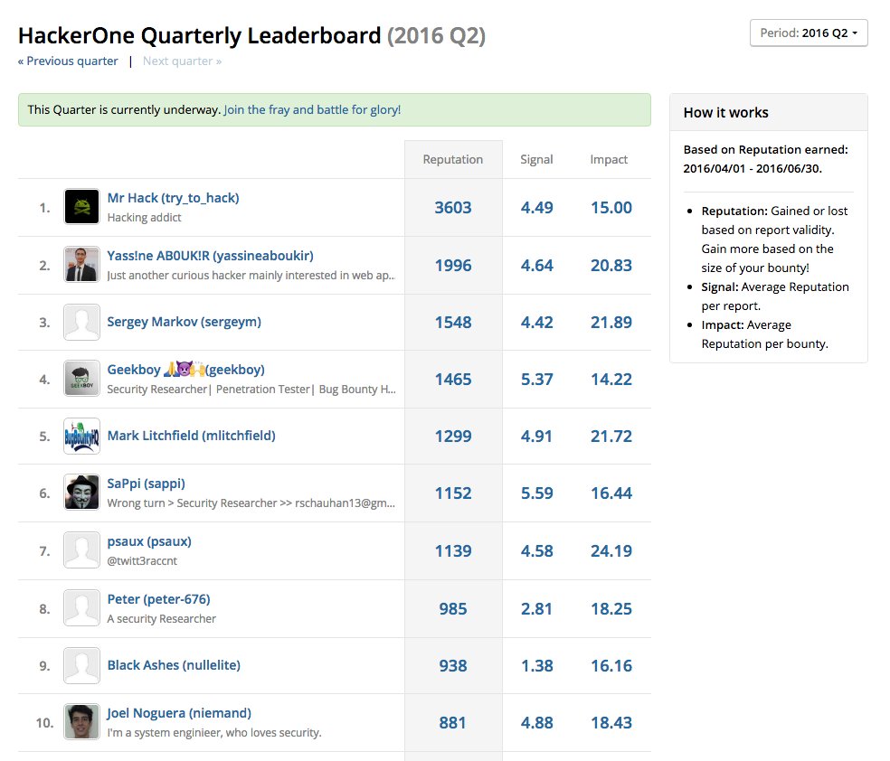The all new HackerOne Leaderboard