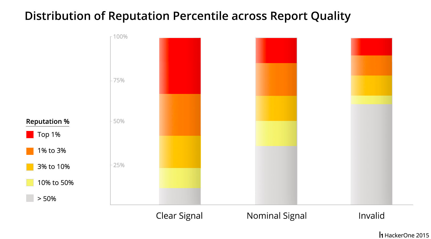Distribution of Reputation Percentile across Report Quality