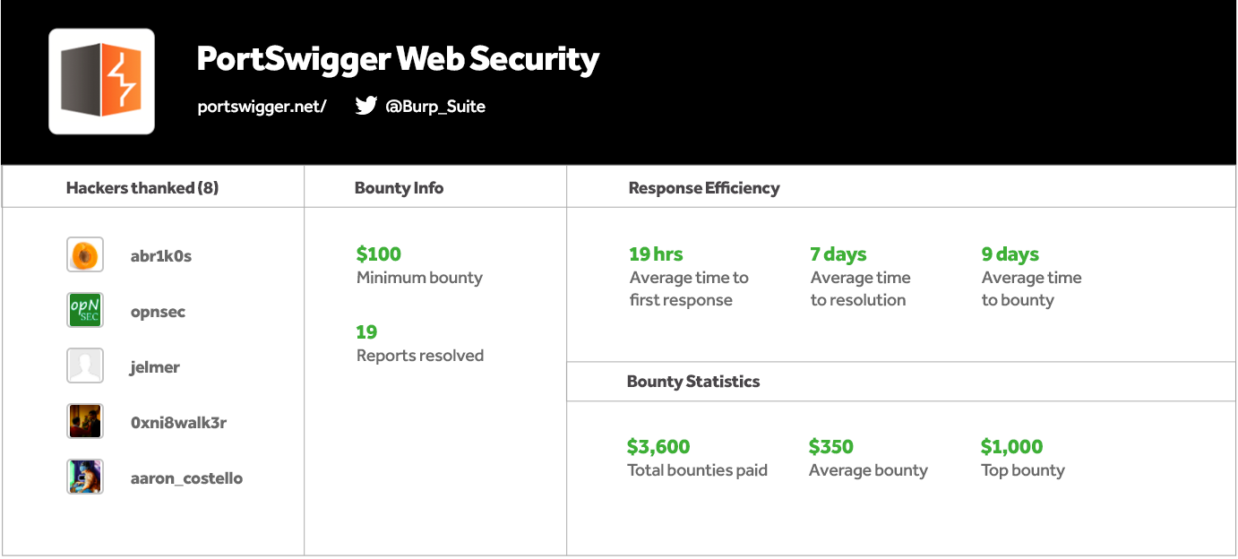 PortSwigger Bounty Statistics Table