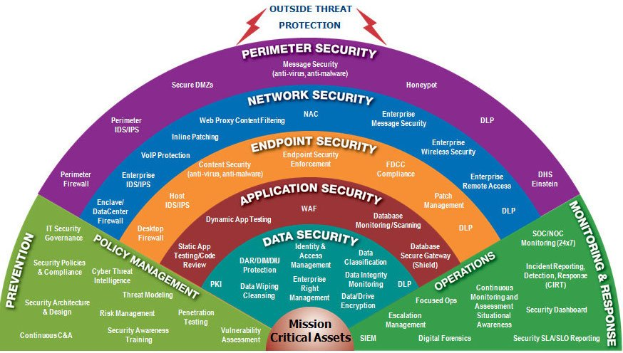 The security landscape.