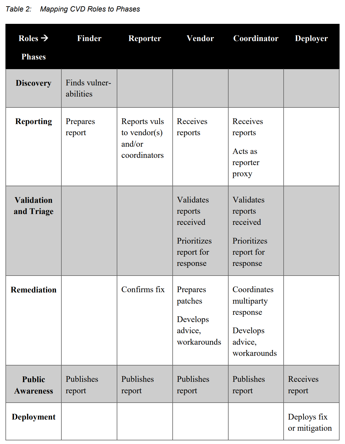 Mapping CVD Roles to Phases
