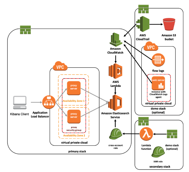 The AWS Shared Responsibility Model: 3 Areas of Improvement