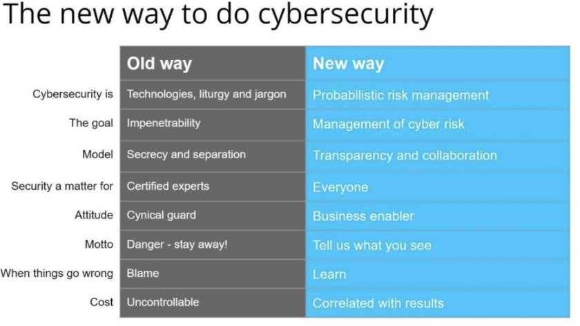 New way to do cybersecurity graph