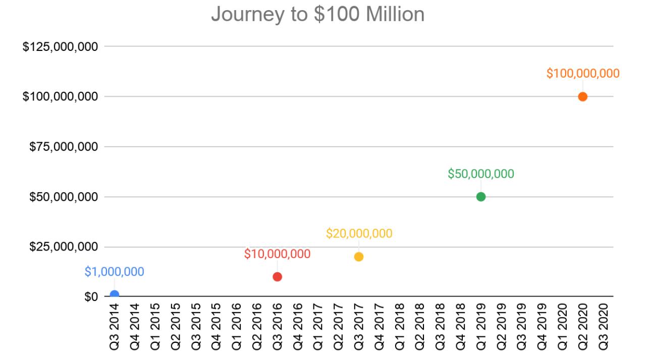 Viagem para US $ 100 milhões em dados