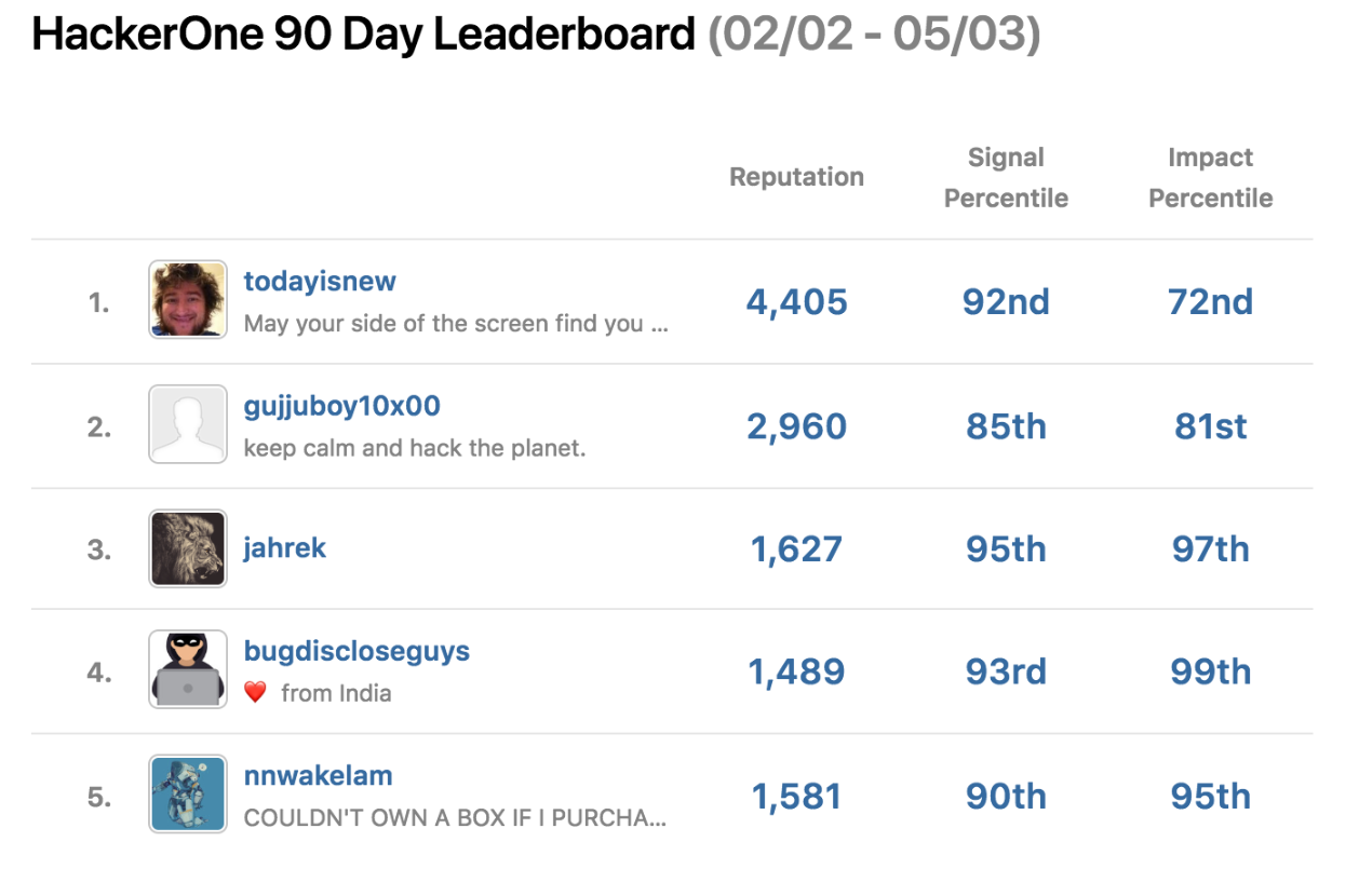 This is a screen shot of the top five hackers on the HackerOne 90 day leaderboard from Feb 2nd through May 3rd. Those Hackers are todayisnew, gujjuboy10x00, jahrek, bugdiscloseguys, and nnwakelam