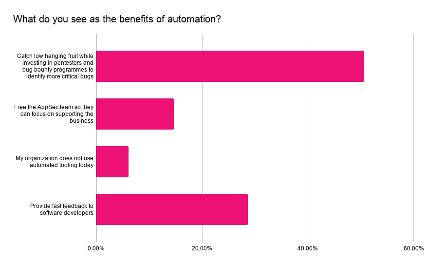 What do you see as the benefits of automation?