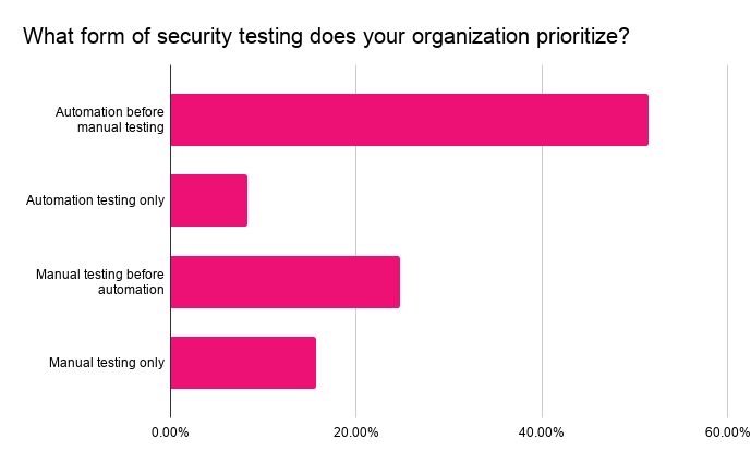 What form of security testing does your organization prioritize?