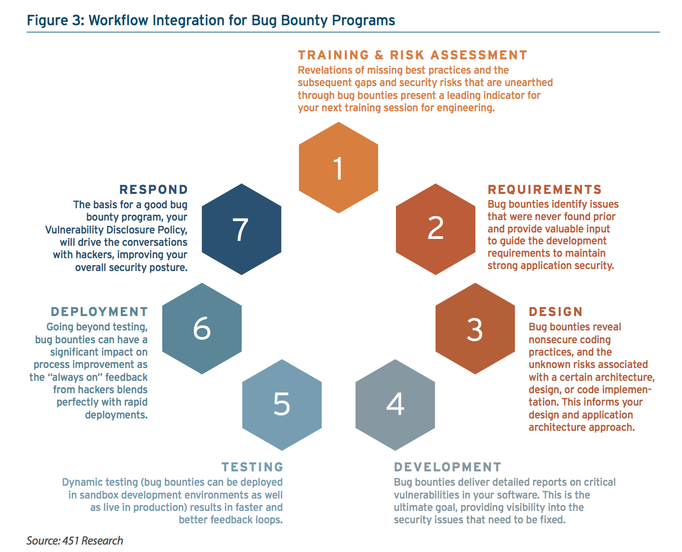 Figure 3: Work ow Integration for Bug Bounty Programs