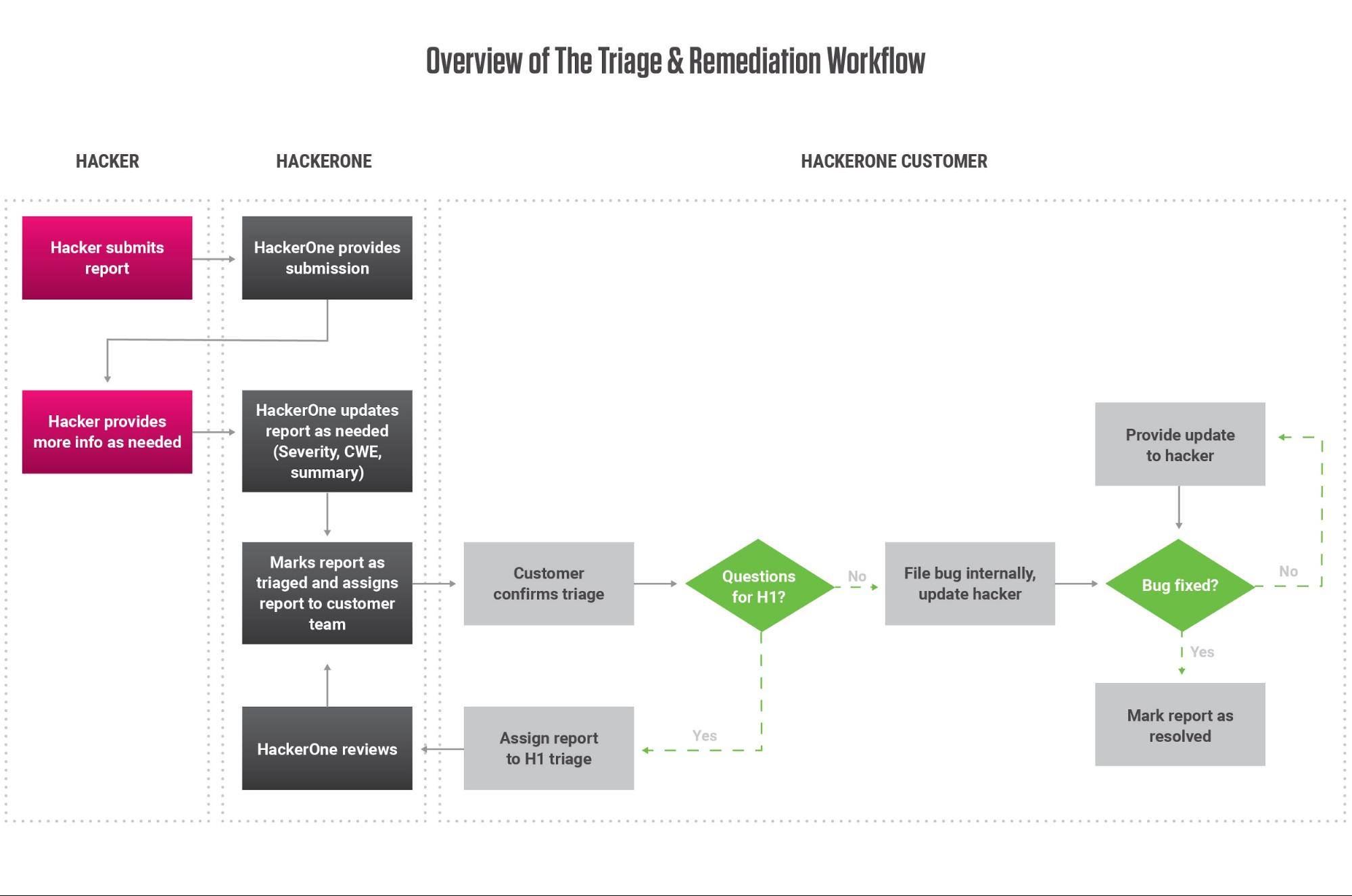 triage and remediation workflow