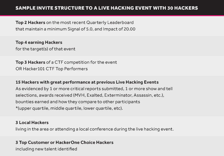 Live Hacking Events: Stats, invitations, and what's next