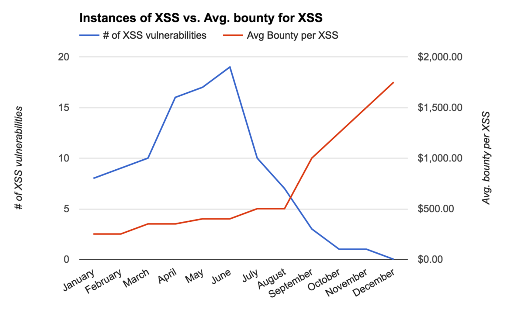 Instances of XSS compared to Bug Bounty Graph - HackerOne-Fin Devr Finnovate Conference