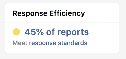 response efficiency