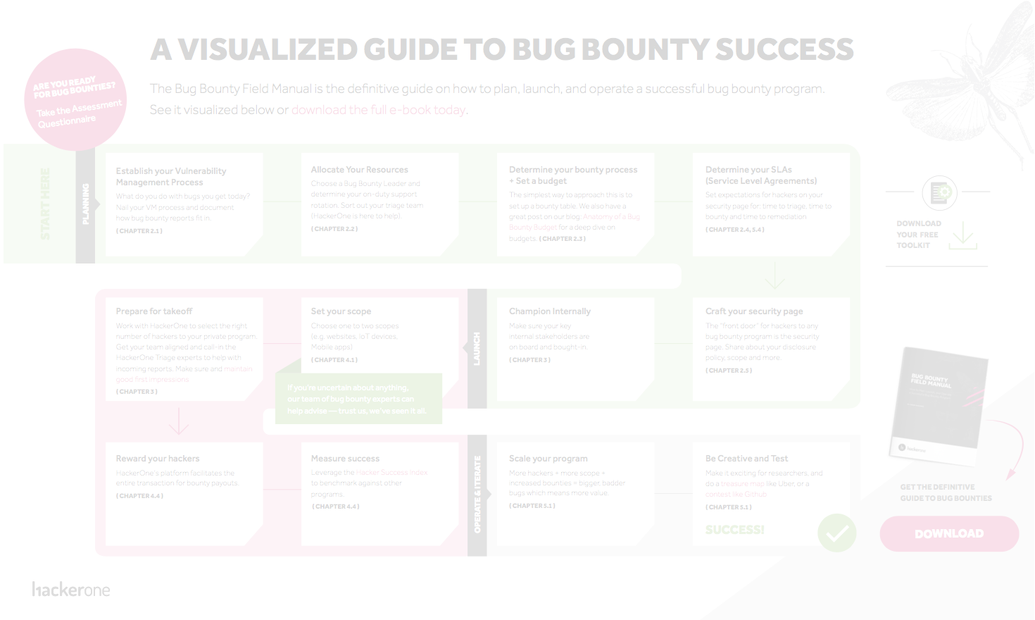 The Visualized Guide to Bug Bounty Success