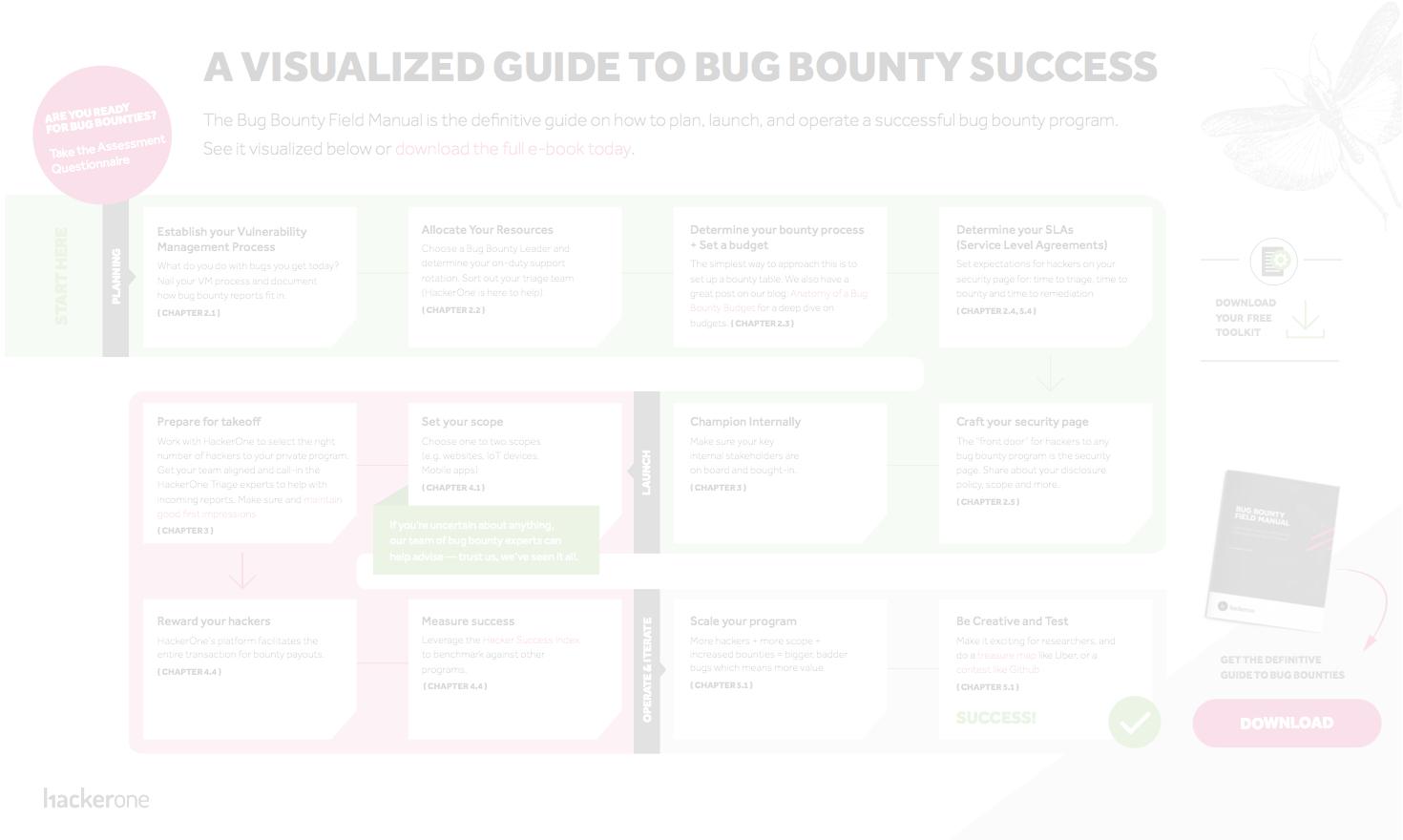 The Visual Guide to Bug Bounty Success | HackerOne