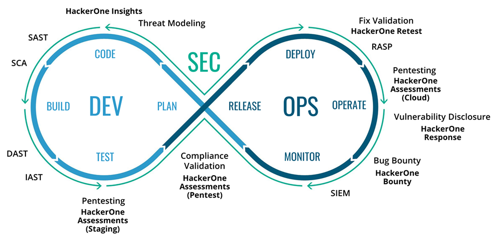 Figure 2: HackerOne products shown in DevSecOps stages where they apply.